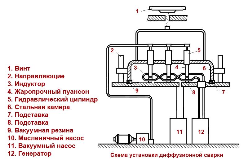 Схема установки диффузионной сварки