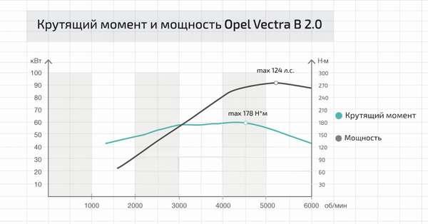 Крутящий момент и мощность Opel Vectra B 2.0