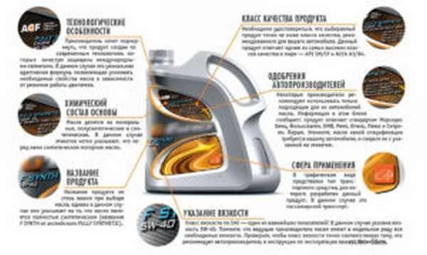 Схема изучения этикетки автомасла