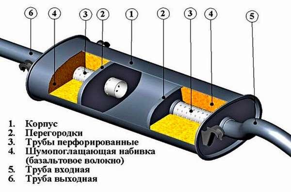 Составляющие глушителя авто