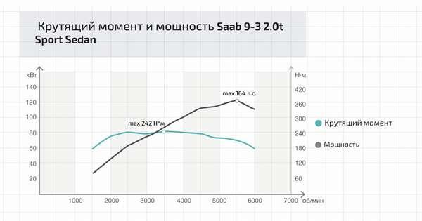 Крутящий момент и мощность Saab 9-3 2.0t Sport Sedan