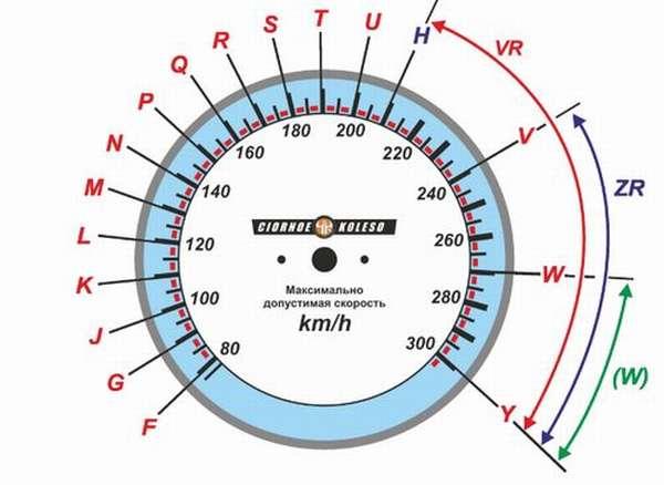 Изучаем индексы скорости и нагрузки шин