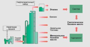 Этапы производства моторного масла