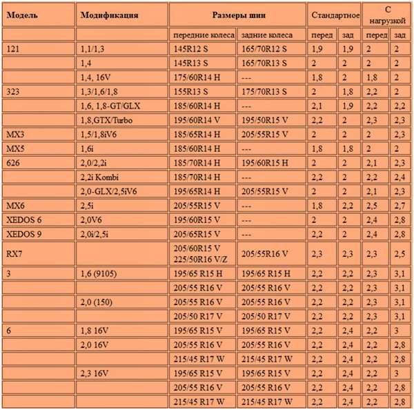 Таблица давления в шинах Mazda
