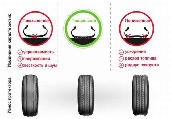 Характеристики шин от давления