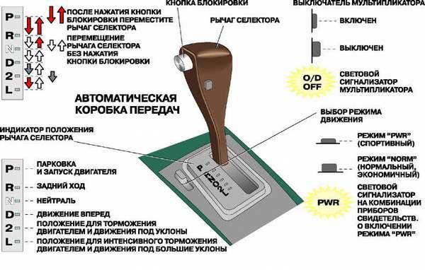 Автоматическая коробка передач: расшифровка букв